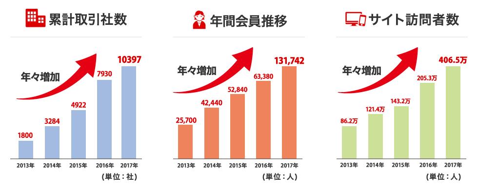 累計取引社数 年間会員推移 サイト訪問者数