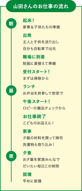 山田さんのお仕事の流れ